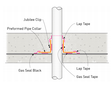 Pipe Penetration Detail