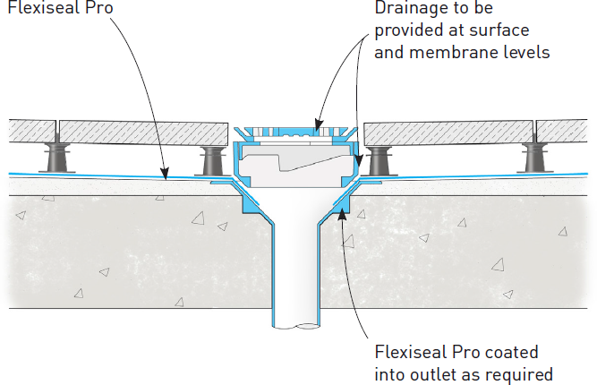 Typical Details at Drainage Outlet